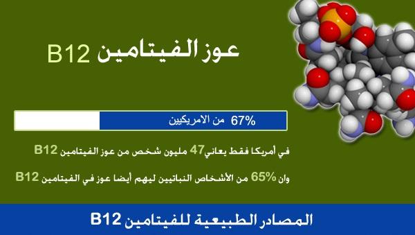 صورة اعراض نقص فيتامين ب1 ب6 ب12 , اهم اعراض نقص فيتامين ب
