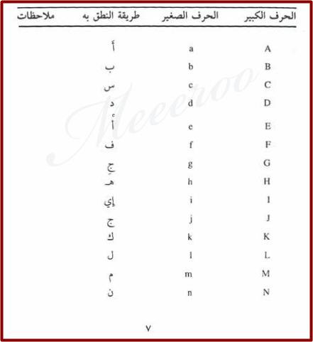 الحروف الانجليزية بالعربي