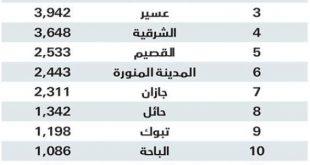 بالصور اسماء مناطق الرياض , الرياض اجمل مدن السعودية 11571 12 310x165