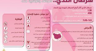 صورة مرض سرطان الثدي , طرق الوقاية السريعة من مرض رطان الثدى